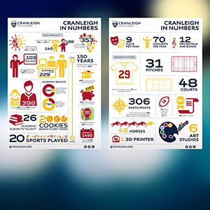 Cranleigh School in numbers - infographic